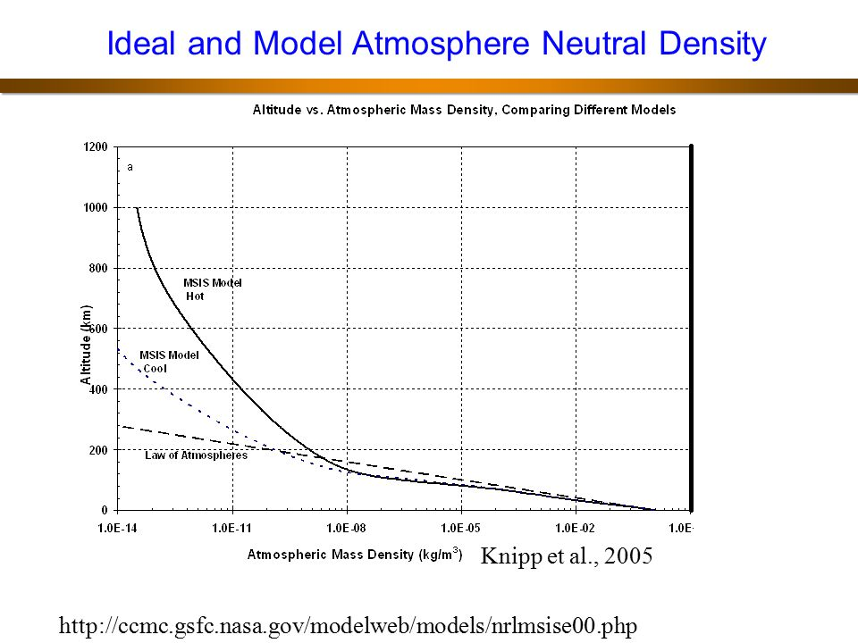 Ideal and Model Atmosphere Neutral Density