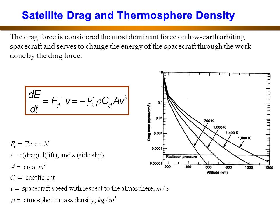 Satellite Drag and Thermosphere Density