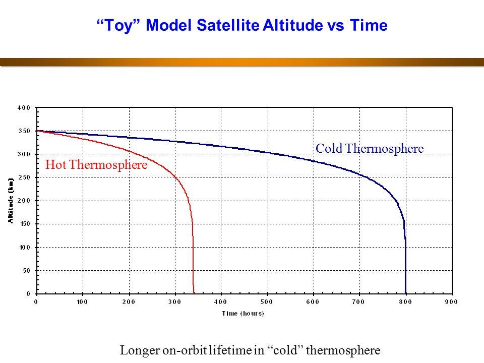 Toy Model Satellite Altitude vs Time