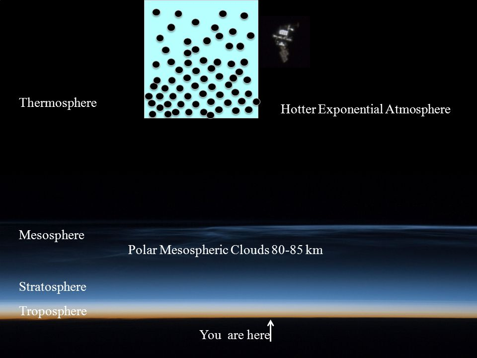 Thermosphere Thermosphere. Hotter Exponential Atmosphere. Mesosphere. Polar Mesospheric Clouds 80-85 km.