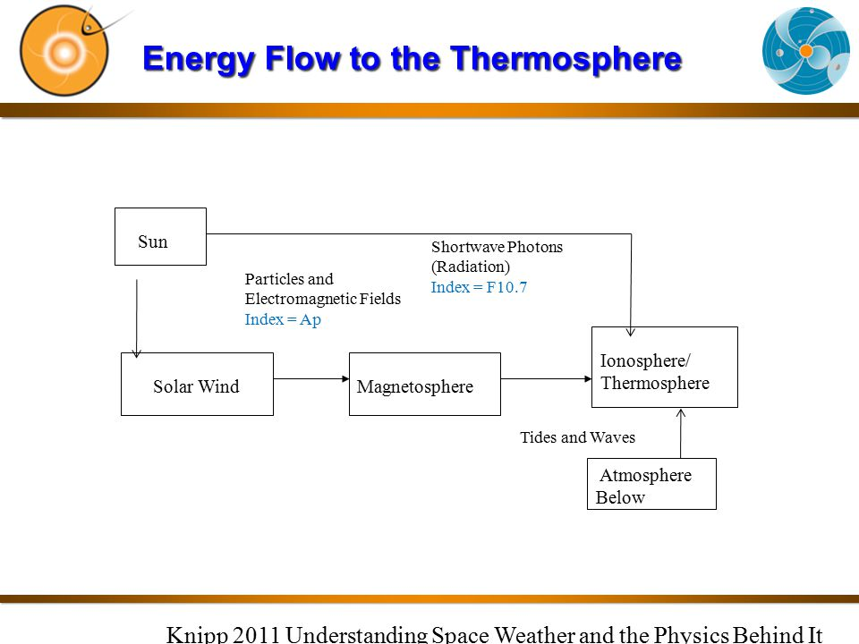 Energy Flow to the Thermosphere