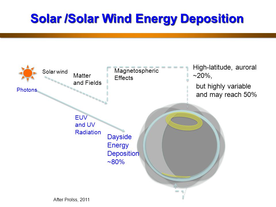 Solar /Solar Wind Energy Deposition
