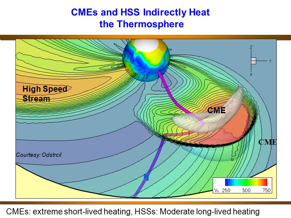 CMEs and HSS Indirectly Heat