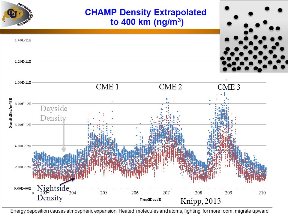 CHAMP Density Extrapolated to 400 km (ng/m3)