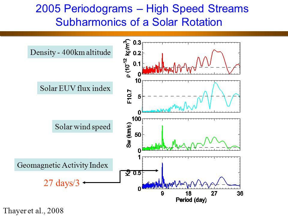 2005 Periodograms – High Speed Streams Subharmonics of a Solar Rotationn
