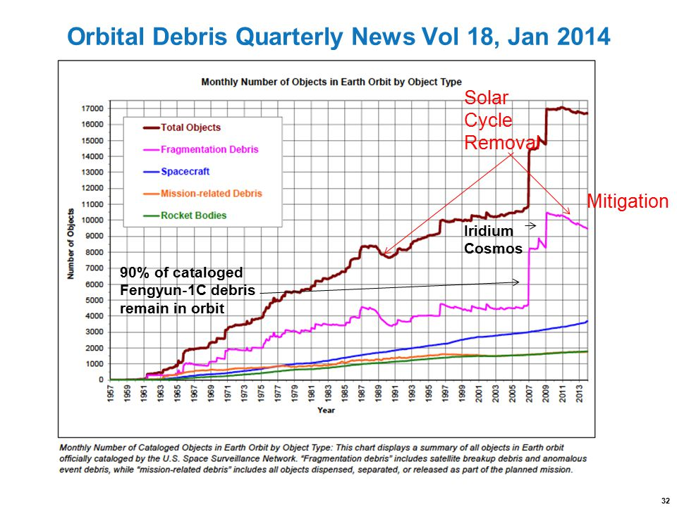 Orbital Debris Quarterly News Vol 18, Jan 2014