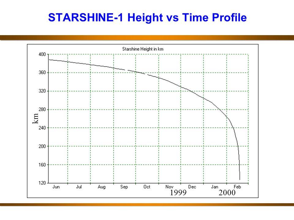 STARSHINE-1 Height vs Time Profile