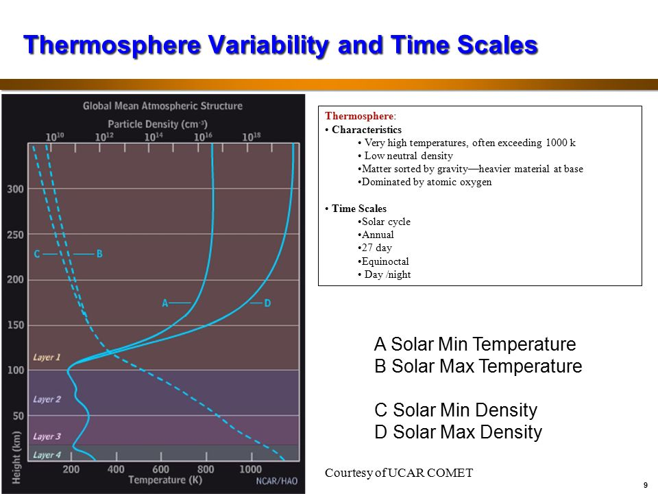 Thermosphere Variability and Time Scales