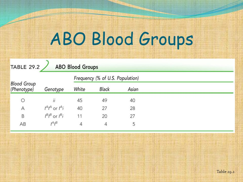 ABO Blood Groups Table 29.2