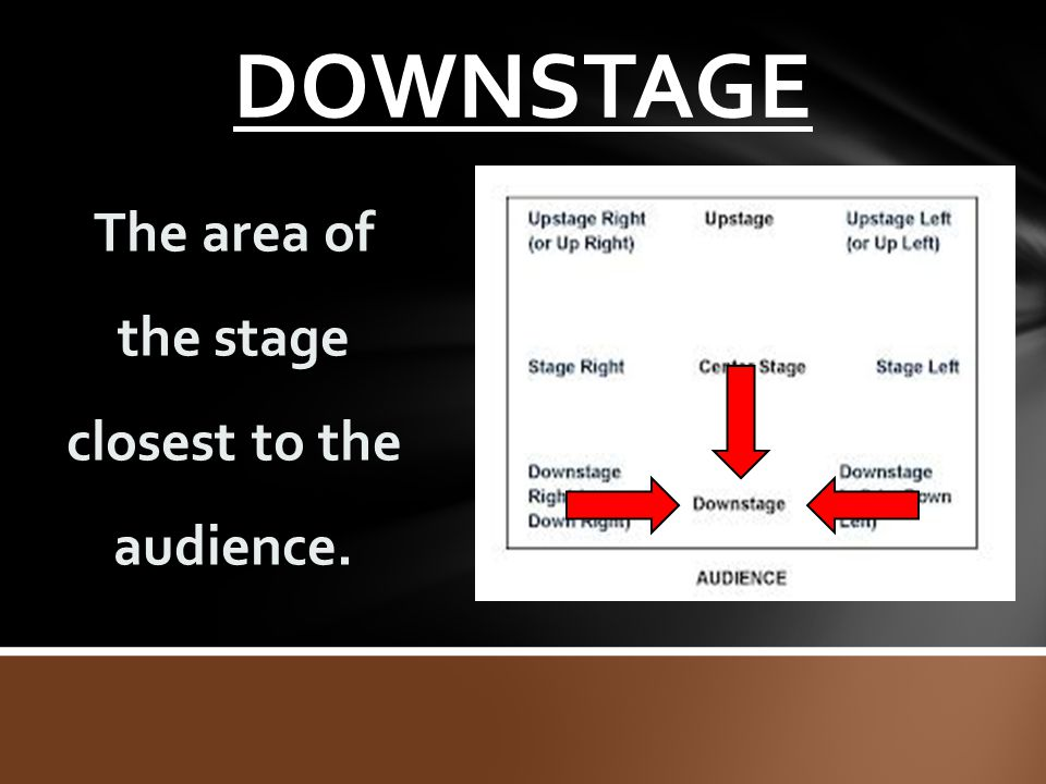 The area of the stage closest to the audience.