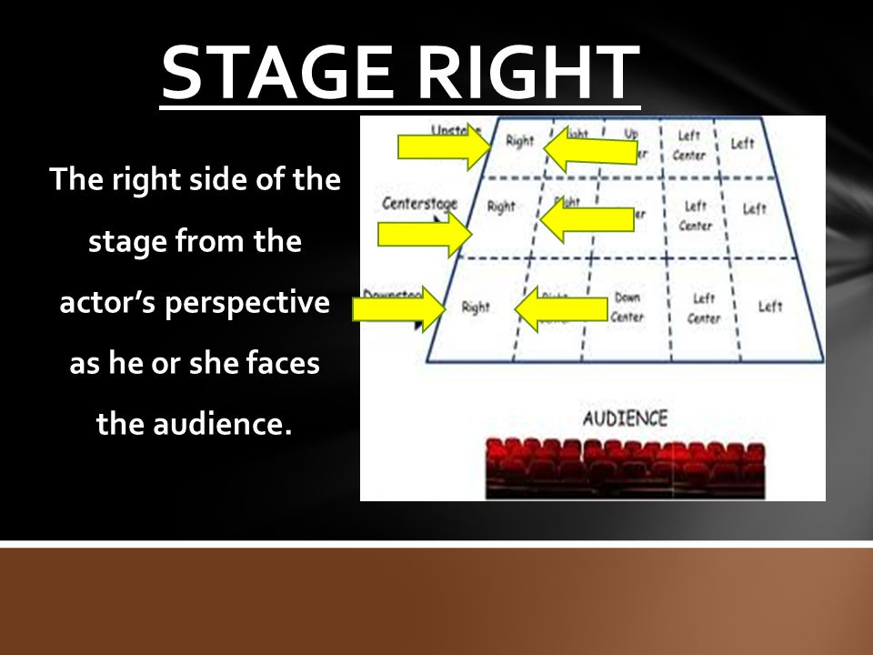 STAGE RIGHT The right side of the stage from the actor's perspective as he or she faces the audience.