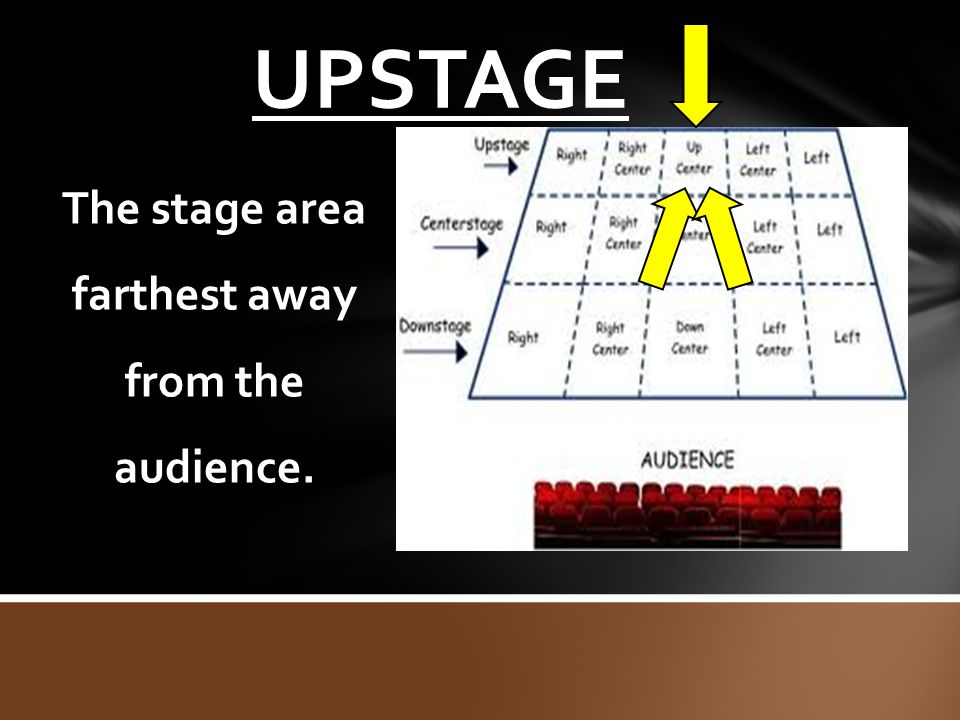 The stage area farthest away from the audience.