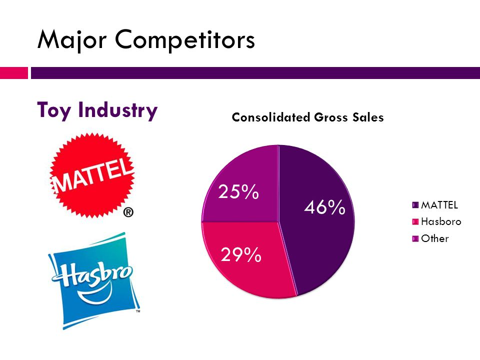 Major Competitors Toy Industry