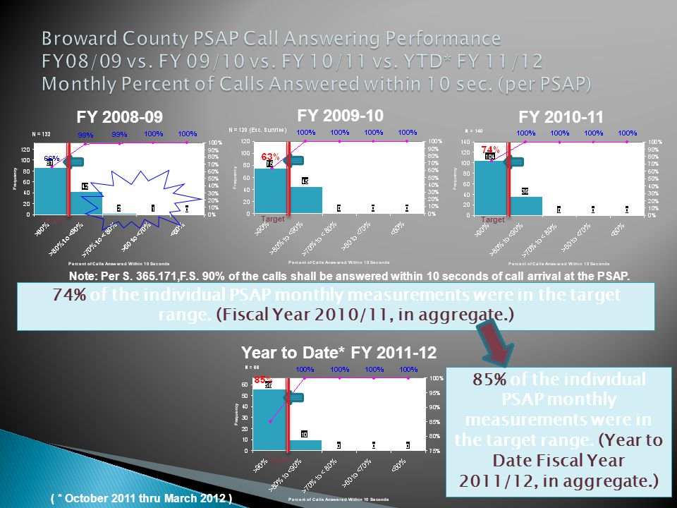Broward County PSAP Call Answering Performance FY08/09 vs. FY 09/10 vs