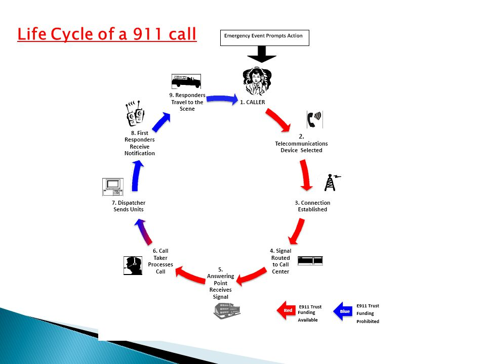 Life Cycle of a 911 call