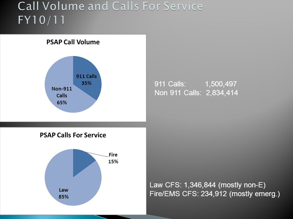Call Volume and Calls For Service FY10/11
