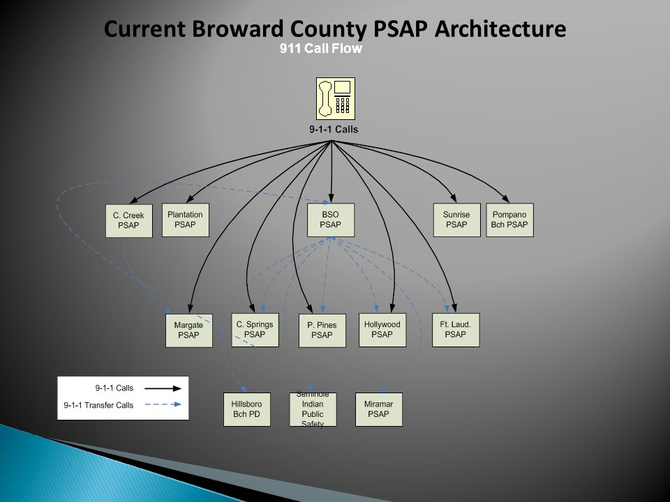 Current Broward County PSAP Architecture