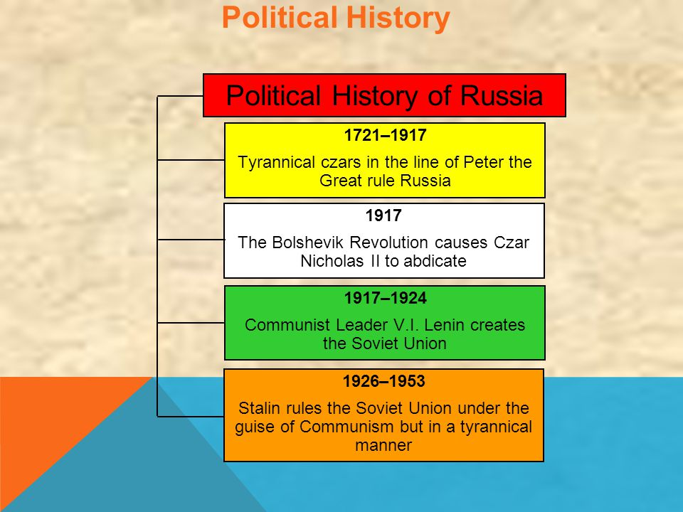 Political History Political History of Russia 1721–1917
