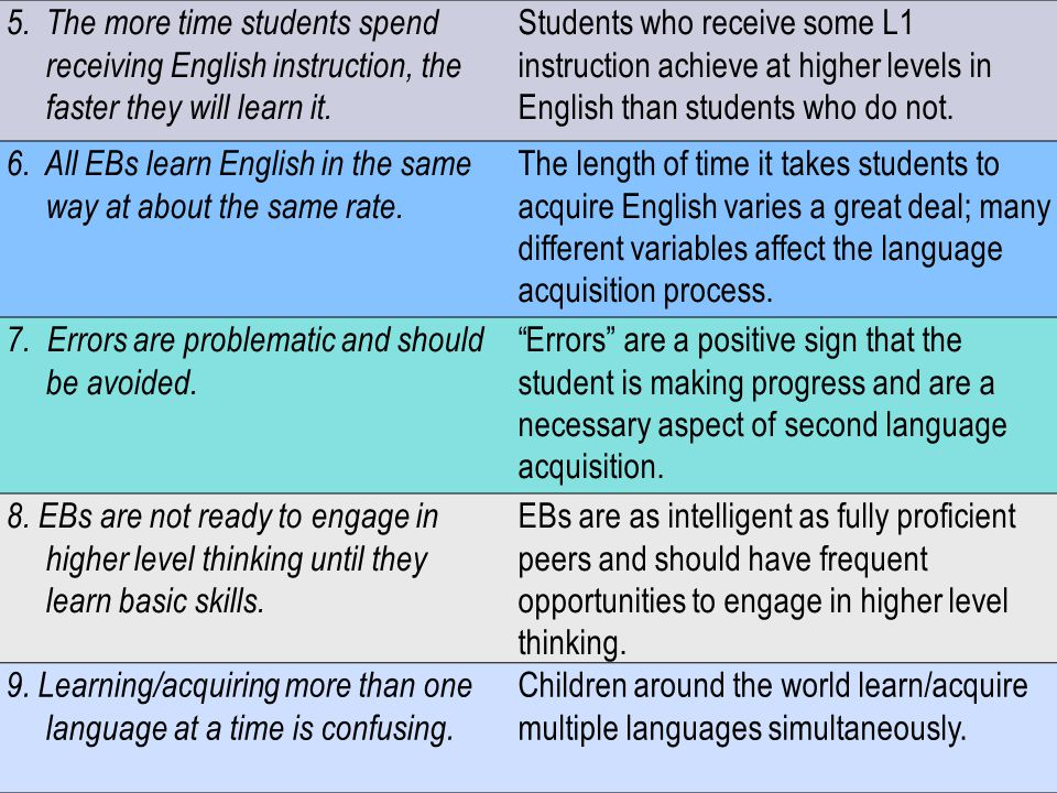 5. The more time students spend receiving English instruction, the faster they will learn it.