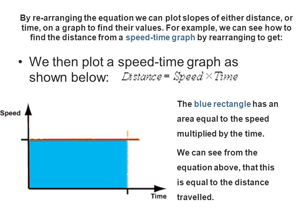 We then plot a speed-time graph as shown below: