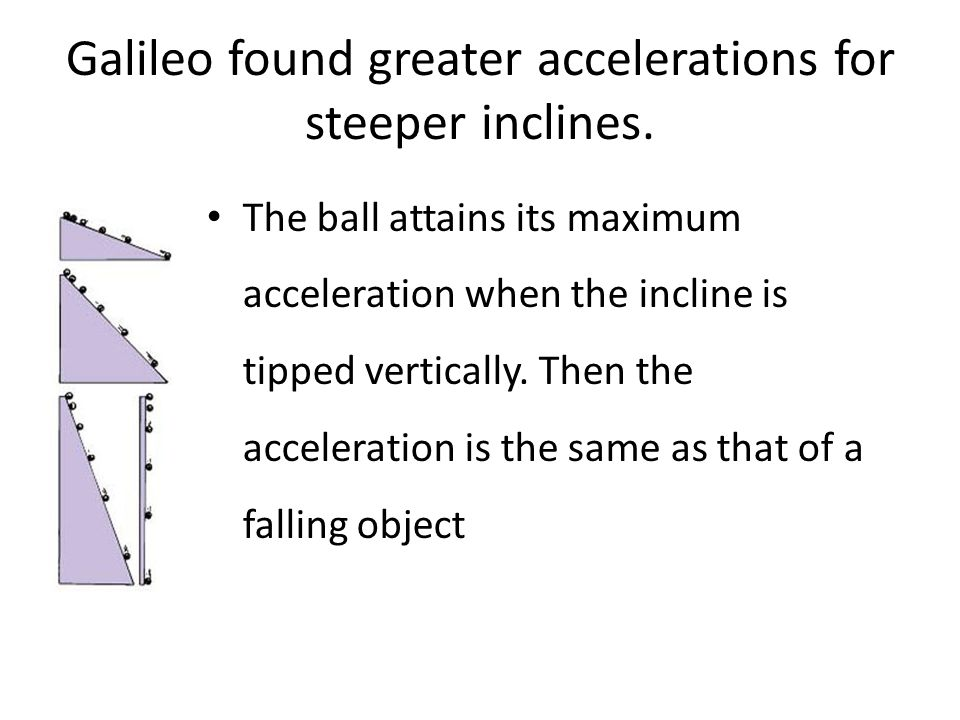 Galileo found greater accelerations for steeper inclines.