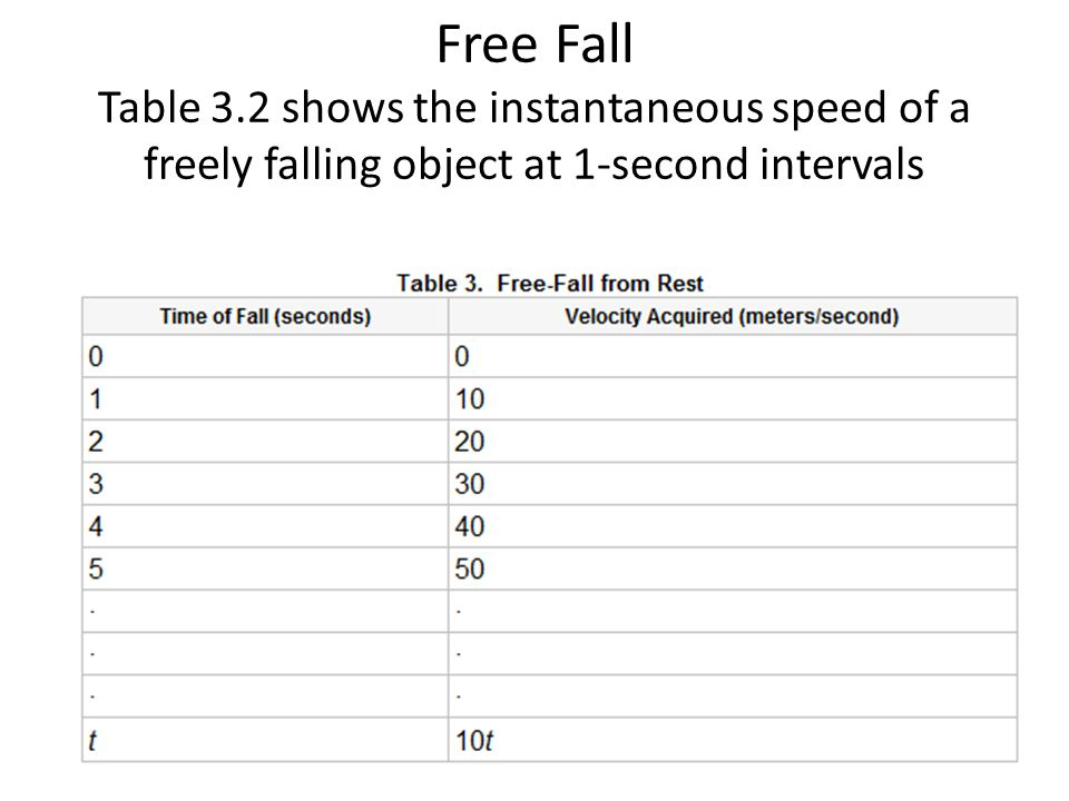 Free Fall Table 3.2 shows the instantaneous speed of a freely falling object at 1-second intervals