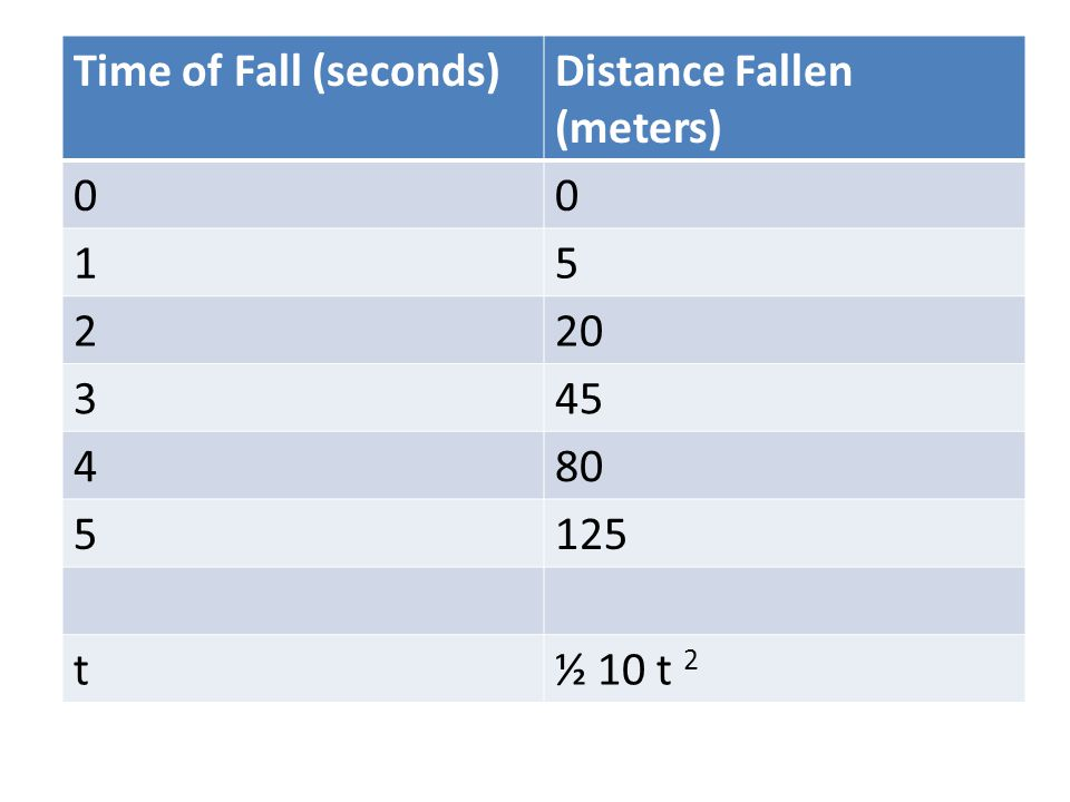 Time of Fall (seconds) Distance Fallen (meters) 1 5 2 20 3 45 4 80 125 t ½ 10 t 2