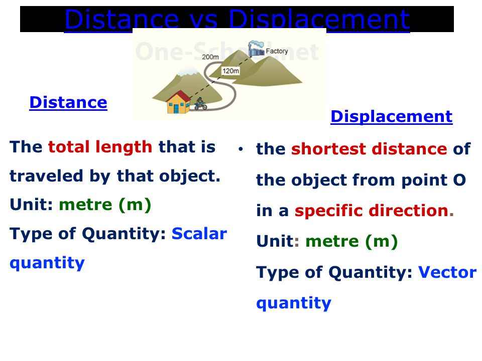 Distance vs Displacement