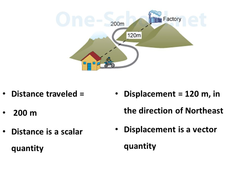 Distance traveled = 200 m. Distance is a scalar quantity. Displacement = 120 m, in the direction of Northeast.