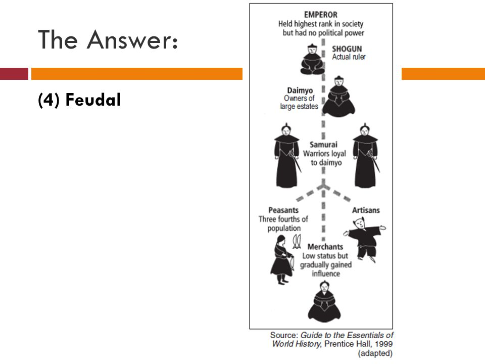 The Answer: (4) Feudal