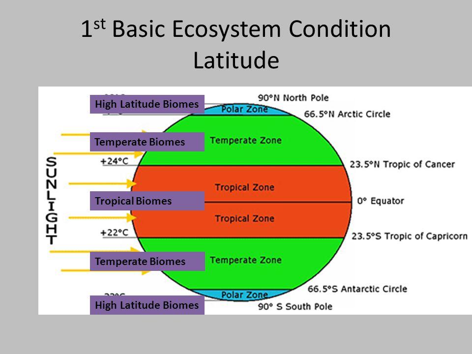 1st Basic Ecosystem Condition Latitude