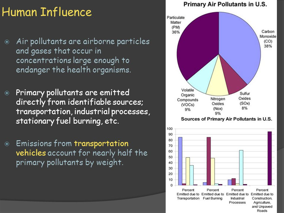 Human Influence Air pollutants are airborne particles and gases that occur in concentrations large enough to endanger the health organisms.