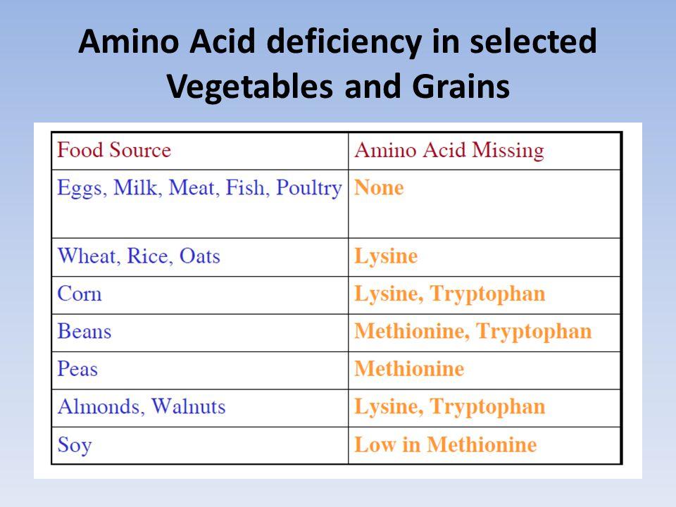 Amino Acid deficiency in selected Vegetables and Grains