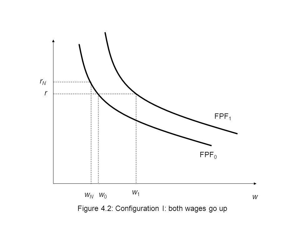 rN r FPF1 FPF0 w1 wN w0 w Figure 4.2: Configuration I: both wages go up