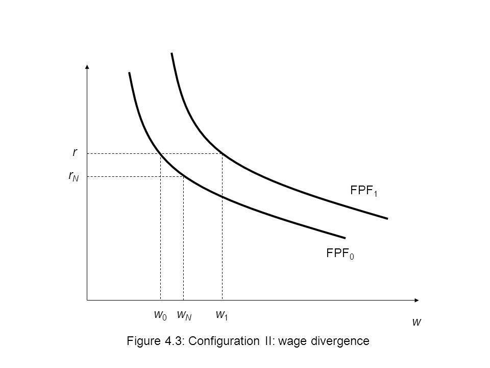 r rN FPF1 FPF0 w0 wN w1 w Figure 4.3: Configuration II: wage divergence