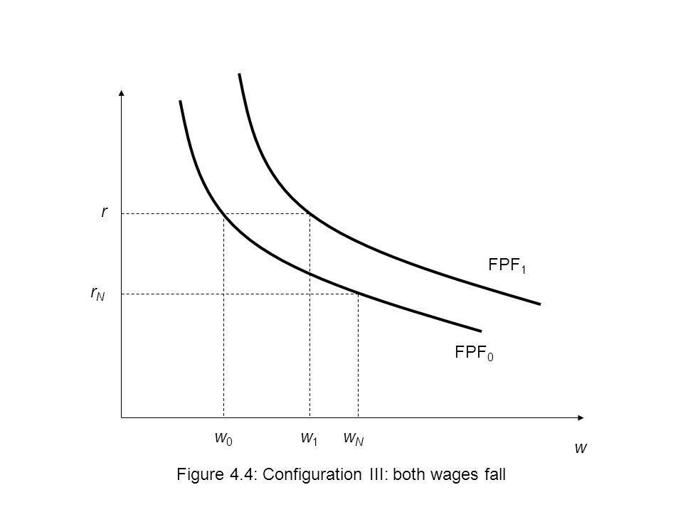 r FPF1 rN FPF0 w0 w1 wN w Figure 4.4: Configuration III: both wages fall