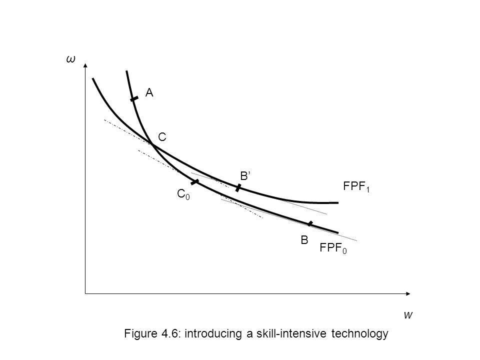 ω A C B' FPF1 C0 B FPF0 w Figure 4.6: introducing a skill-intensive technology