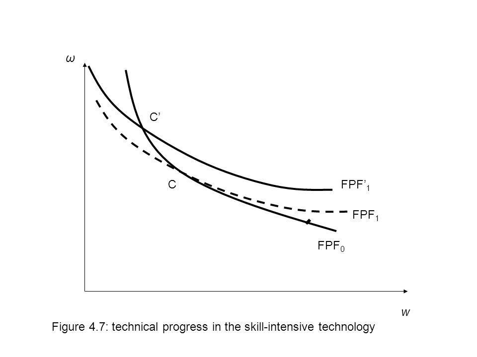 ω C' C FPF'1 FPF1 FPF0 w Figure 4.7: technical progress in the skill-intensive technology