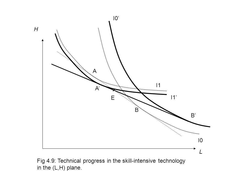 I0' H. A. I1. A' E. I1' B. B' I0. L. Fig 4.9: Technical progress in the skill-intensive technology.