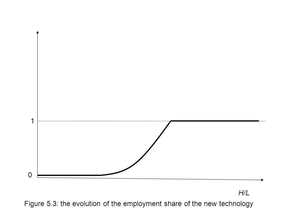 1 H/L Figure 5.3: the evolution of the employment share of the new technology