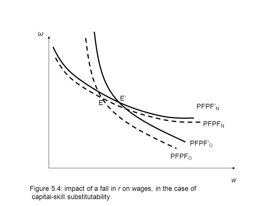 ω E' E. PFPF'N. PFPFN. PFPF'O. PFPFO. w. Figure 5.4: impact of a fall in r on wages, in the case of.