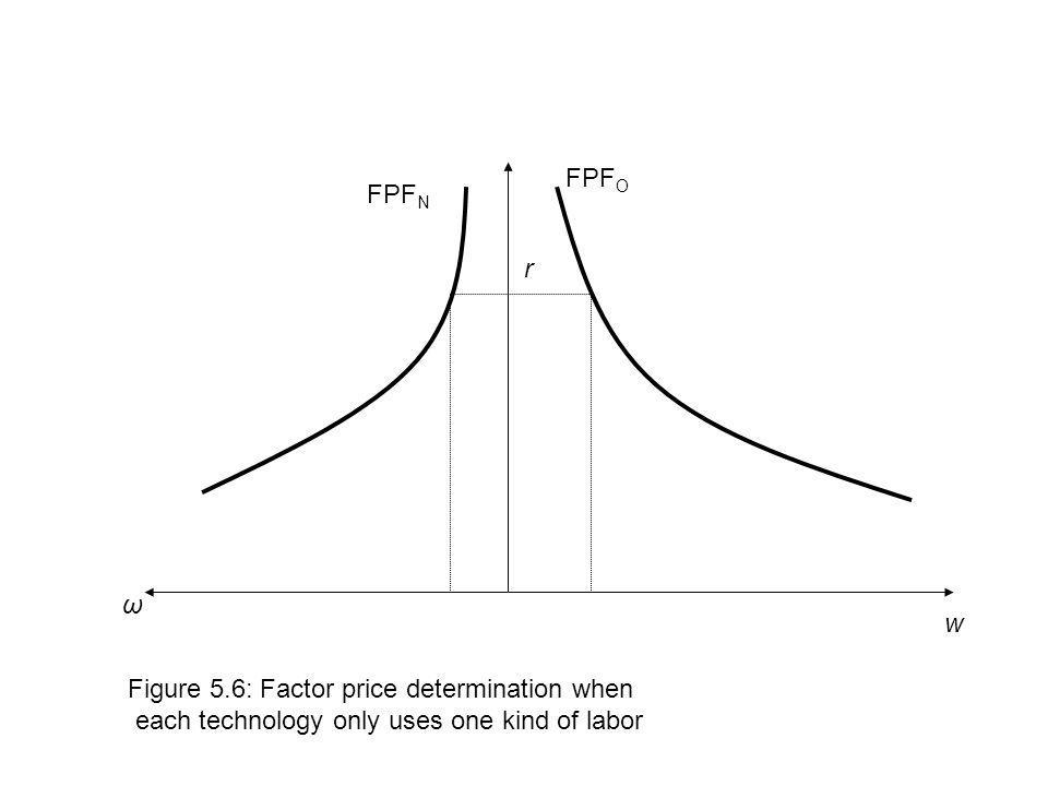 FPFO FPFN. r. ω. w. Figure 5.6: Factor price determination when.