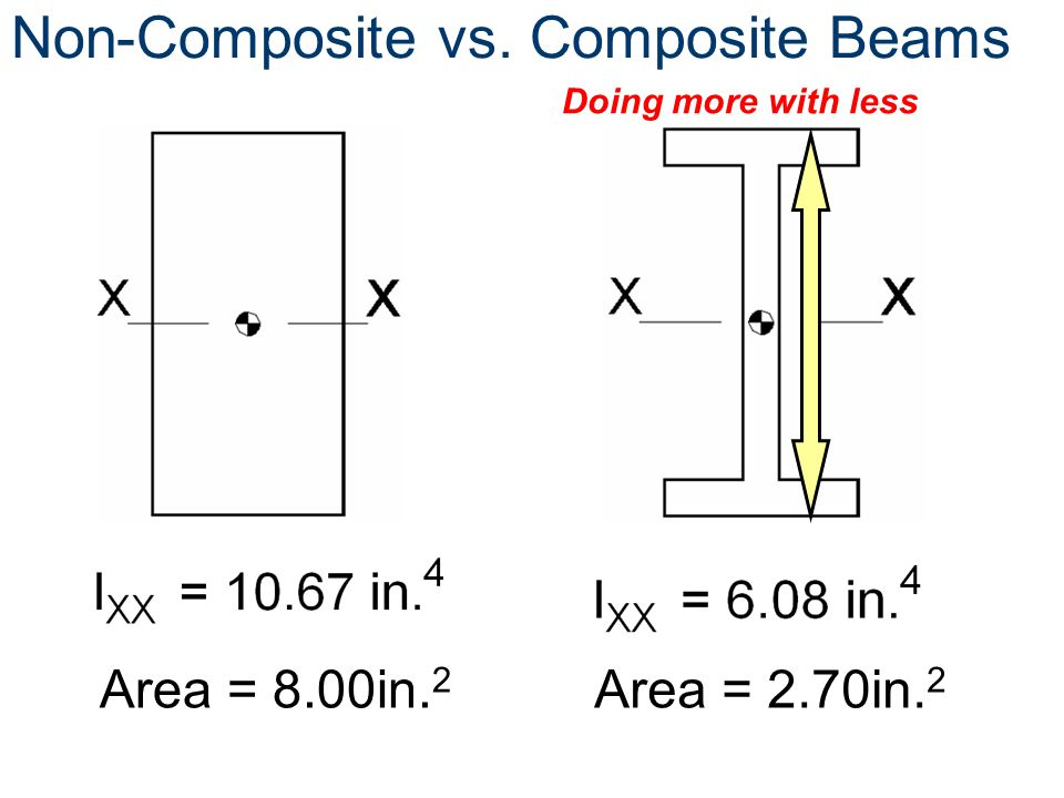Non-Composite vs. Composite Beams