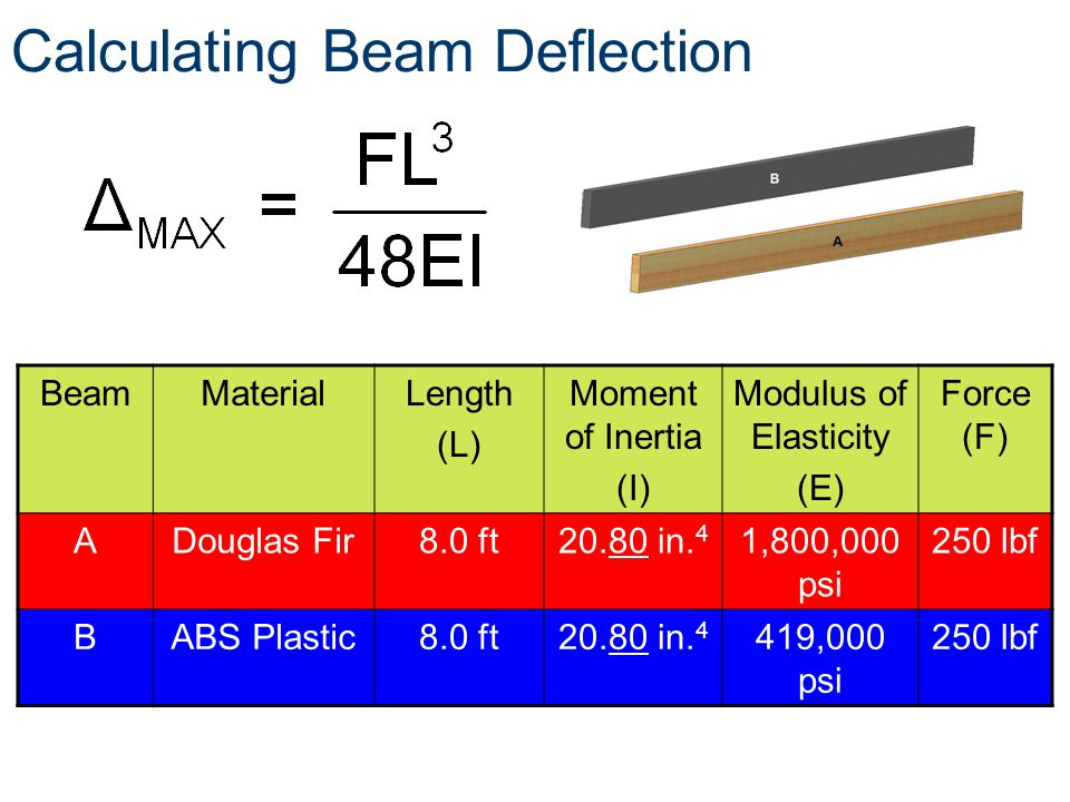 Calculating Beam Deflection