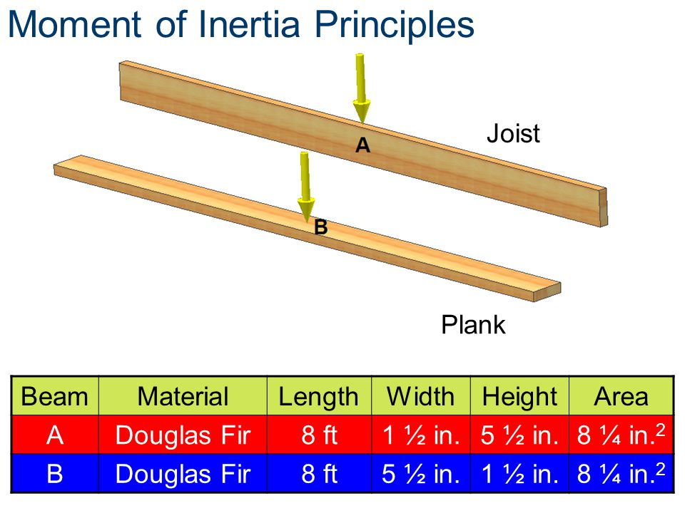 Moment of Inertia Principles