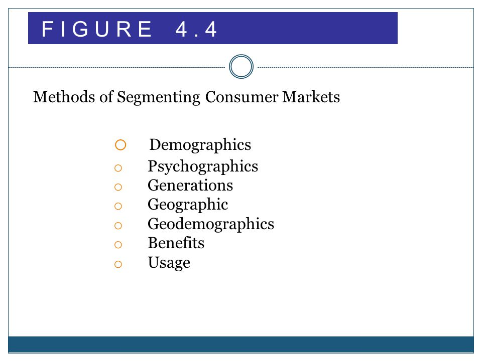 Demographics F I G U R E 4 . 4 Methods of Segmenting Consumer Markets