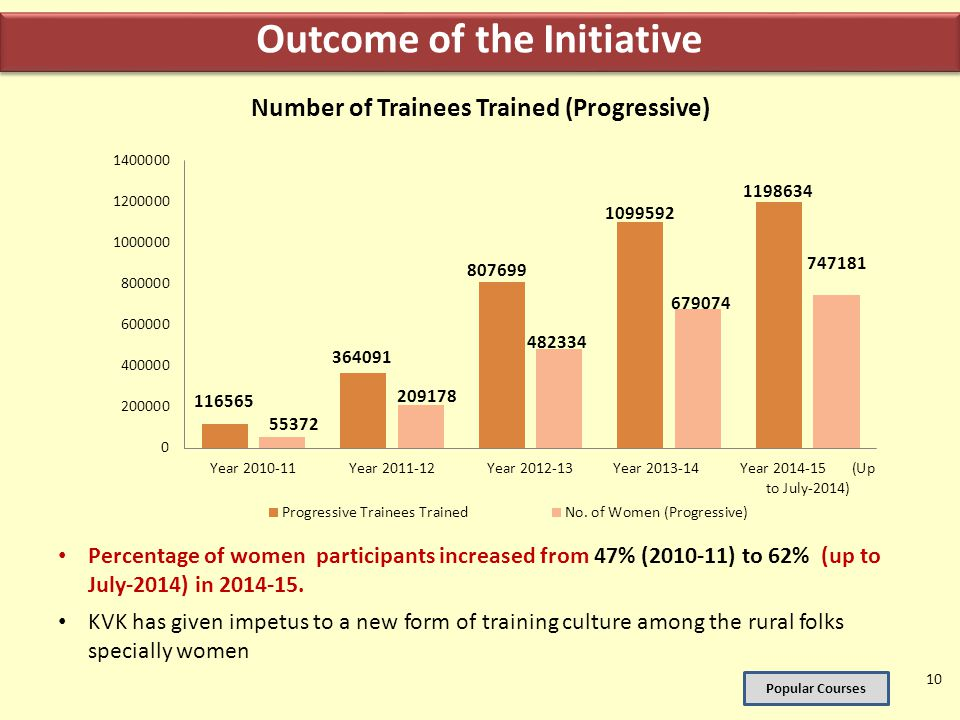 Outcome of the Initiative Number of Trainees Trained (Progressive)