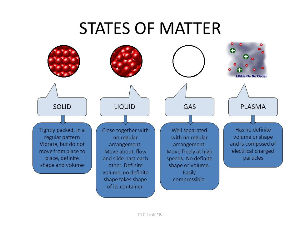 STATES OF MATTER SOLID LIQUID GAS PLASMA