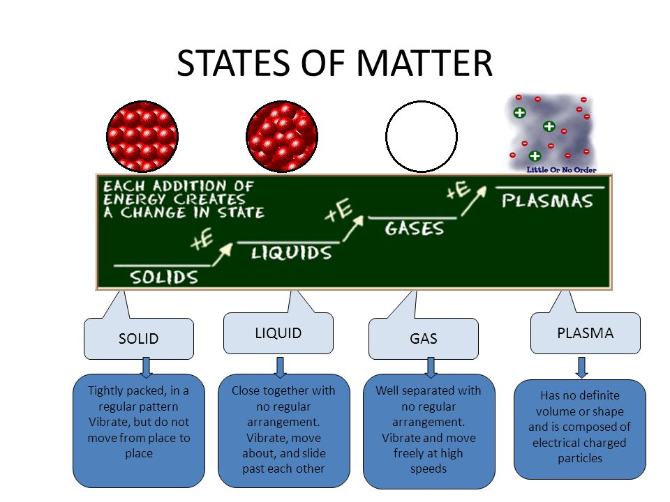 STATES OF MATTER LIQUID PLASMA SOLID GAS