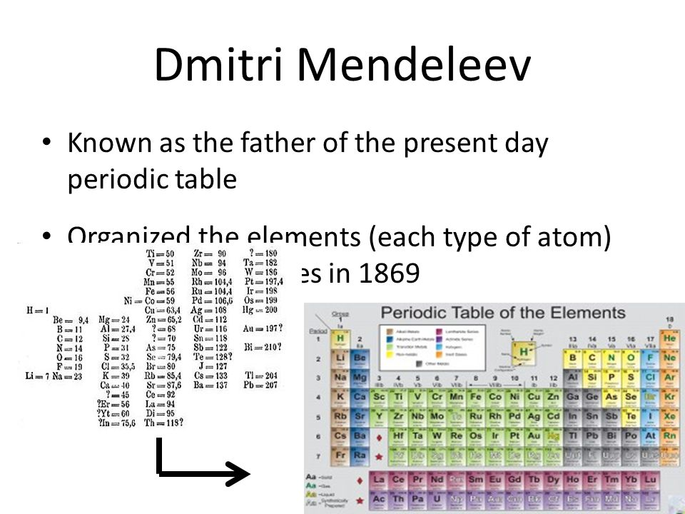 Dmitri Mendeleev Known as the father of the present day periodic table